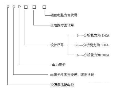 GGD低压交流配电柜型号图示