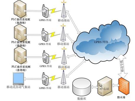 无锡智能设备plc自控系统柜 远程监控系统图