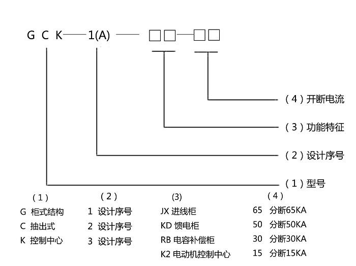 GCK低压抽出式开关柜型号含义图示