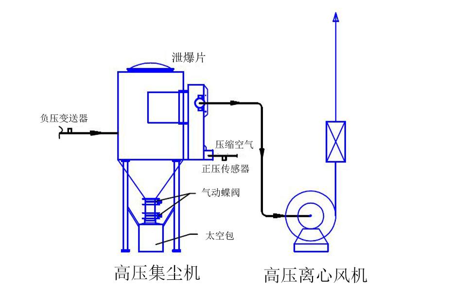 风机除尘控制系统工作图示