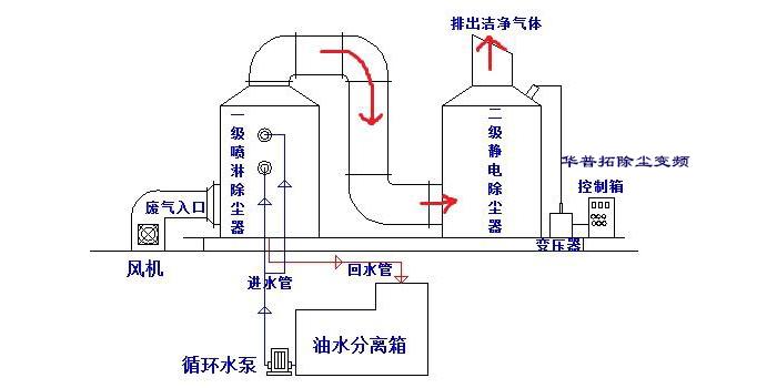 昆山除尘变频控制柜厂家